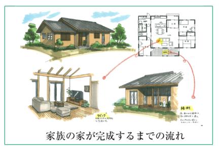 浜松の工務店で建てる注文住宅 家づくりの流れ